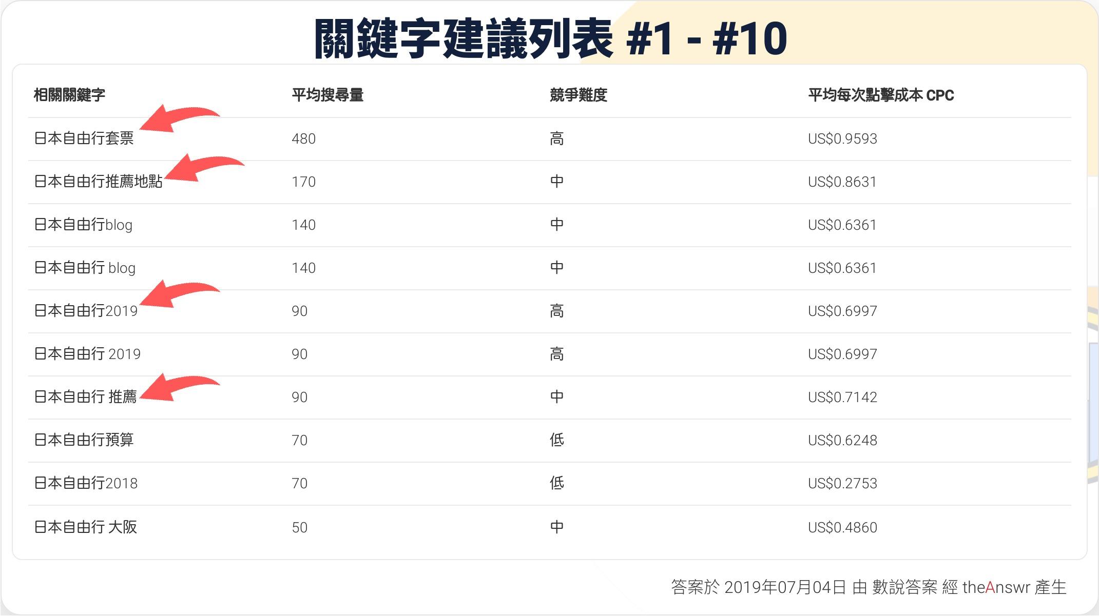 日本自由行-關鍵字建議-增加網站流量