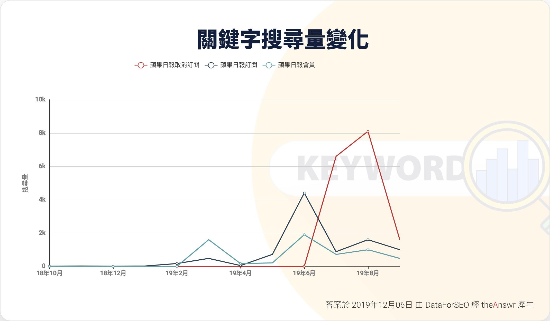 蘋果日報 取消訂閱 會員-搜尋trend