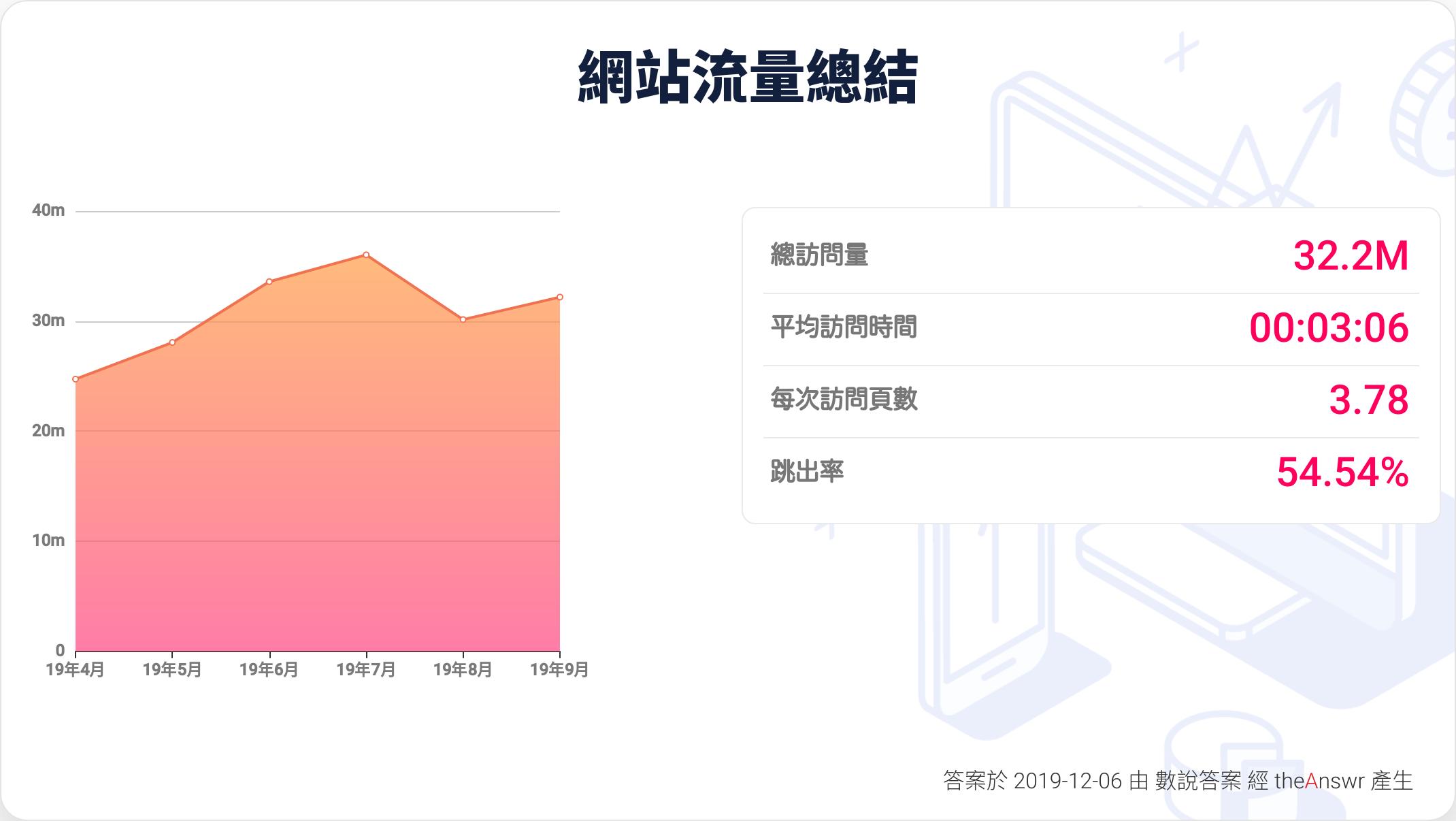 香港01 網站流量報告
