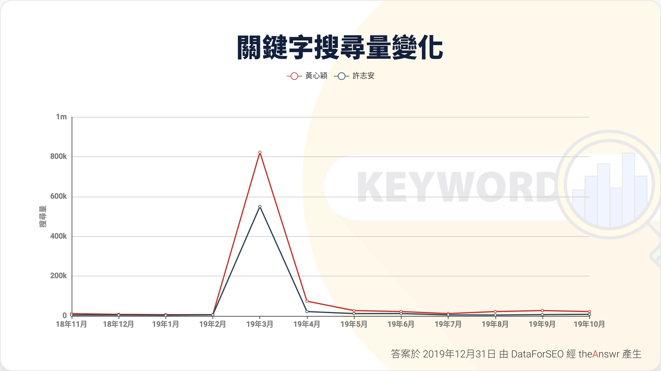 Google Search Trend -黃心穎 許志安