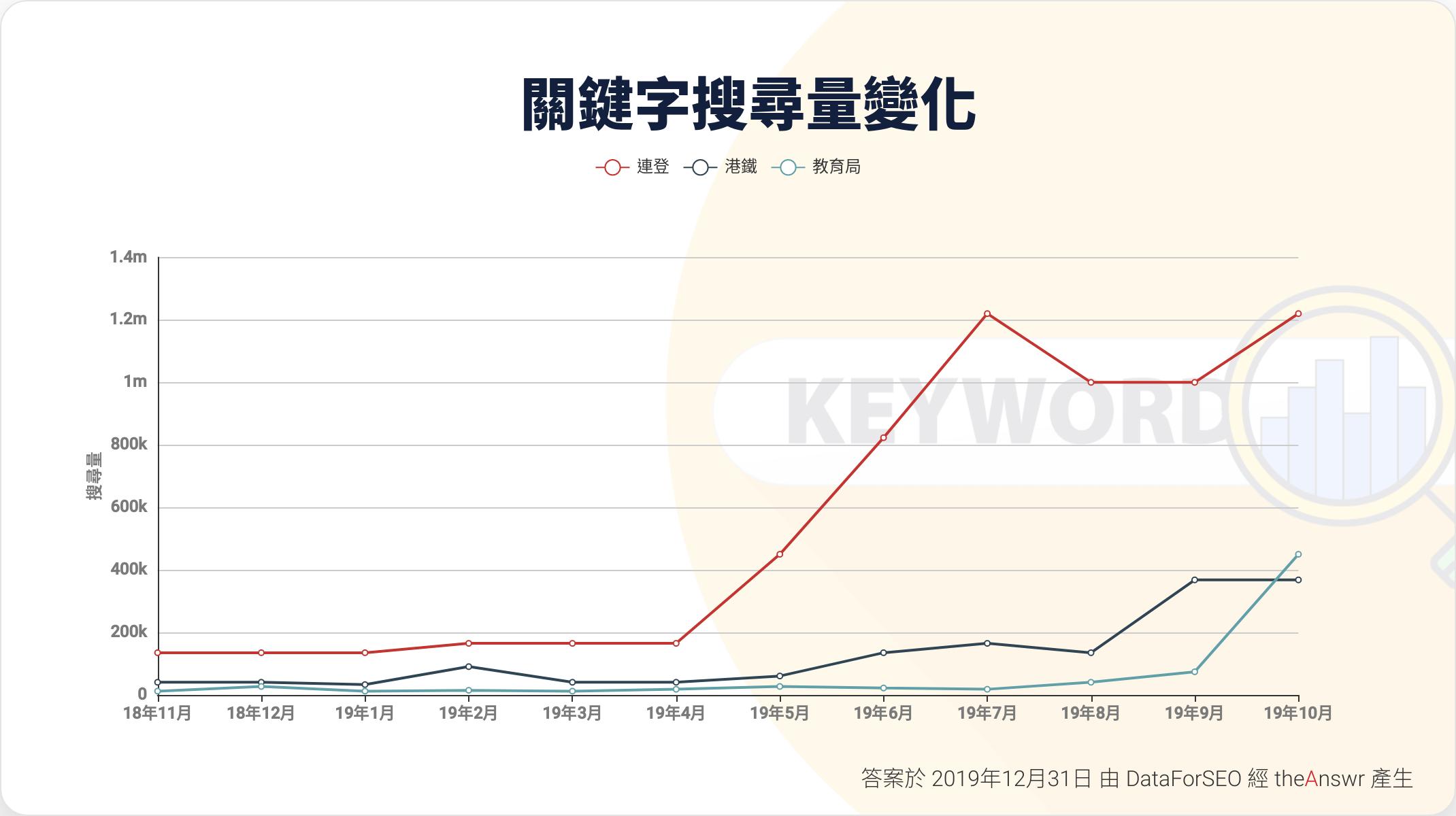 Keywords Search Volume -連登,教育局,港鐵
