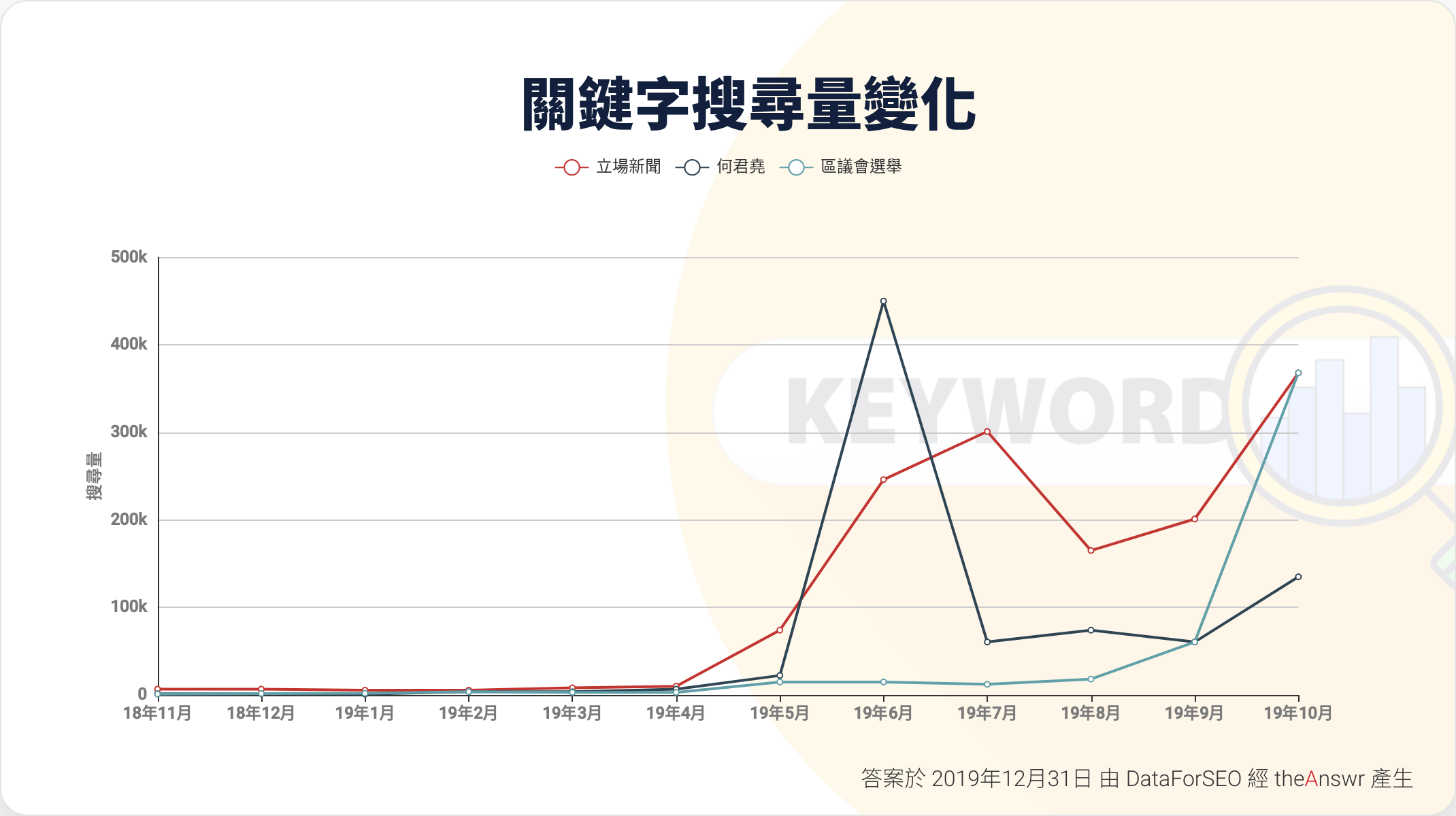 Keywords search volume of 立場新聞,區議會選舉,何君堯