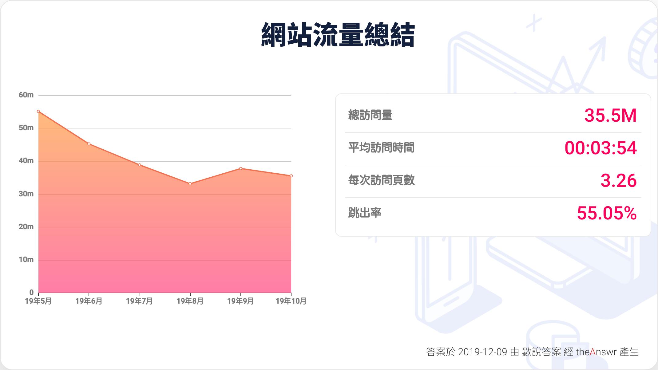 蘋果日報 香港的網站人流量報告