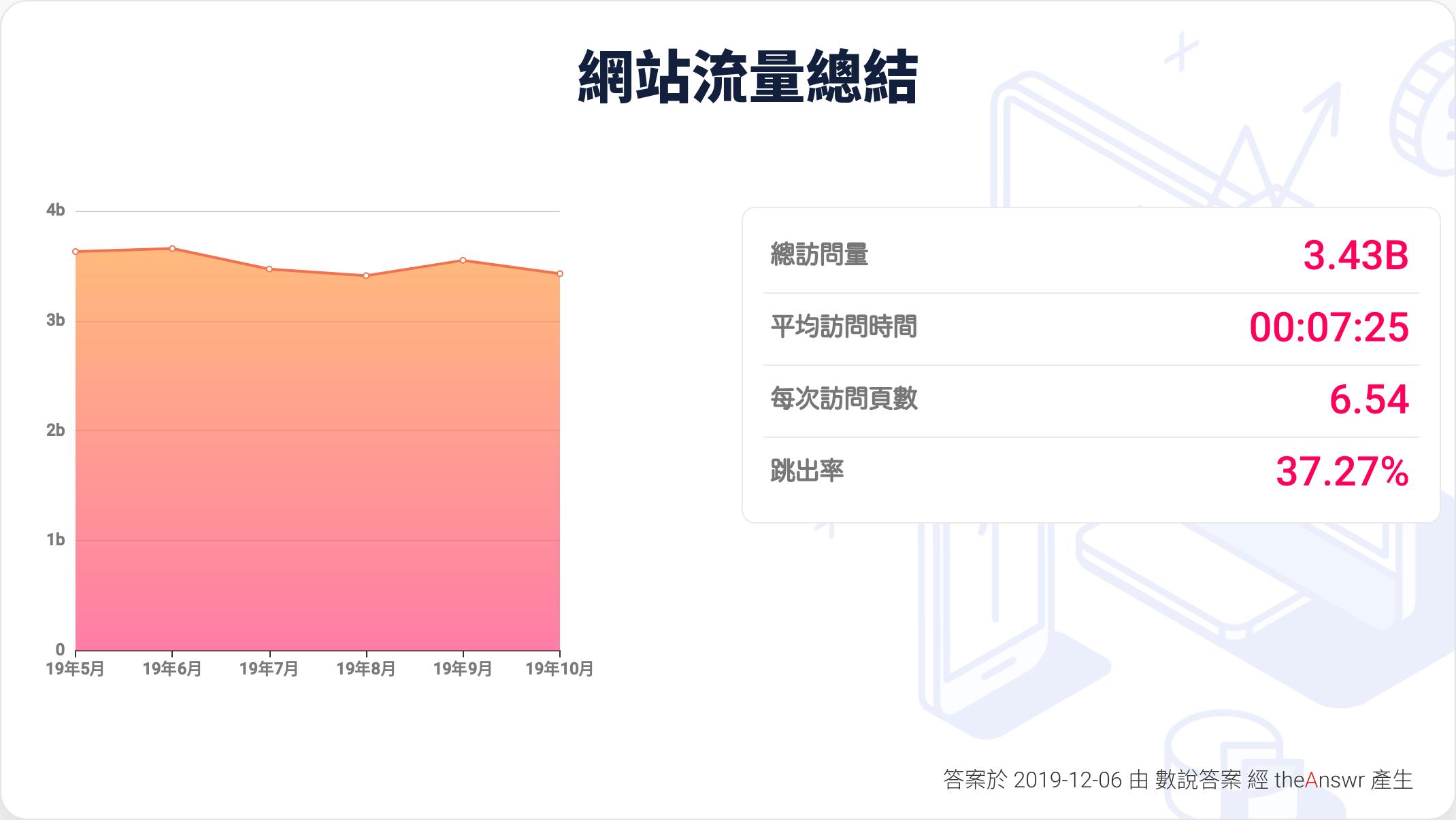 yahoo hk 網站流量報告