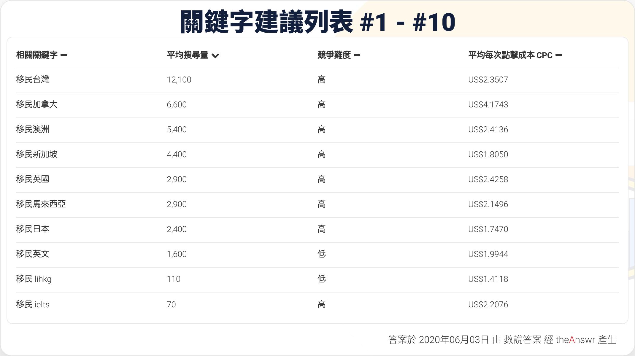 Google_Suggestd_keywords_移民02